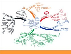 Training Publik Membaca Cepat Mind Map Divi 15